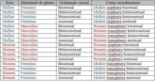 tabela sexo gênero orientação sexual
